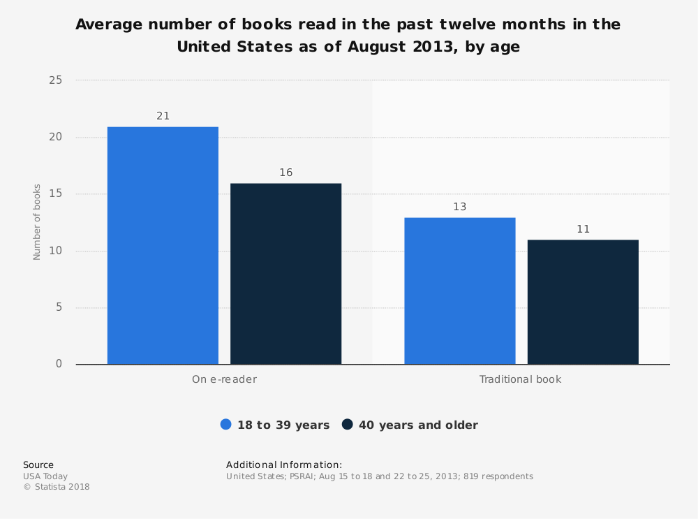 Statistic: Average number of books read in the past twelve months in the United States as of August 2013, by age | Statista