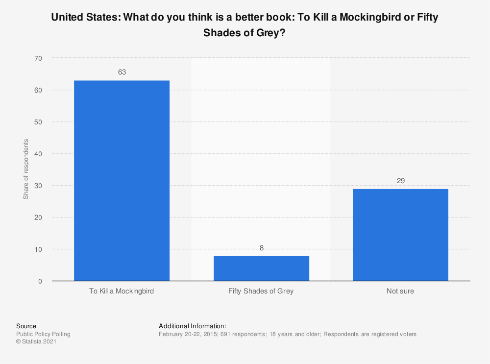 Statistic: United States: What do you think is a better book: To Kill a Mockingbird or Fifty Shades of Grey? | Statista