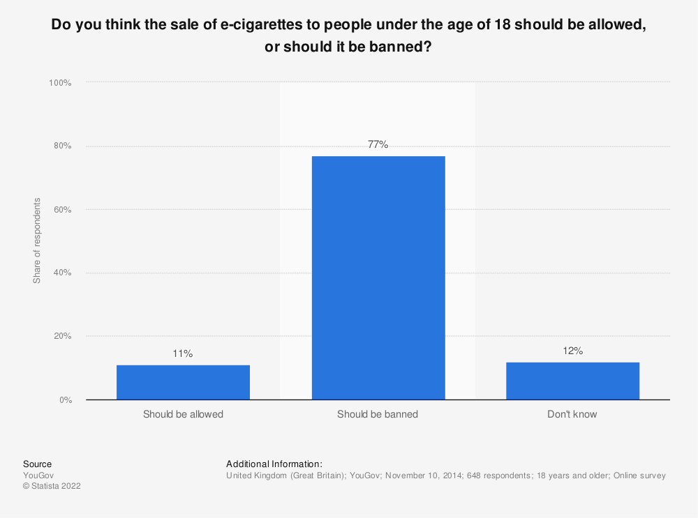 Statistic: Do you think the sale of e-cigarettes to people under the age of 18 should be allowed, or should it be banned? | Statista