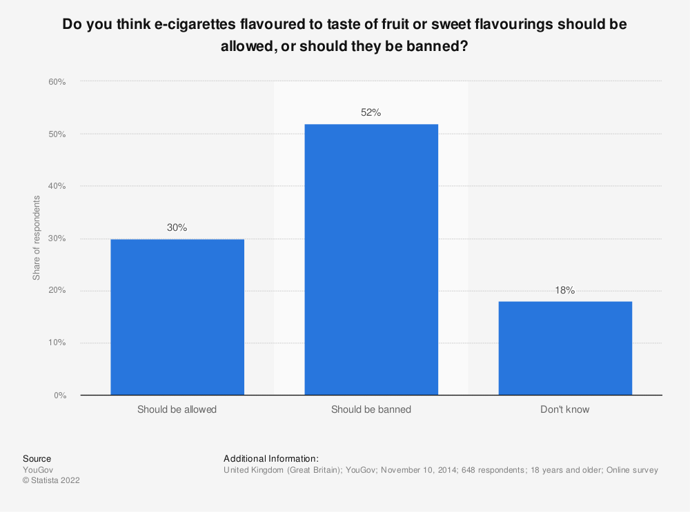 Statistic: Do you think e-cigarettes flavoured to taste of fruit or sweet flavourings should be allowed, or should they be banned? | Statista