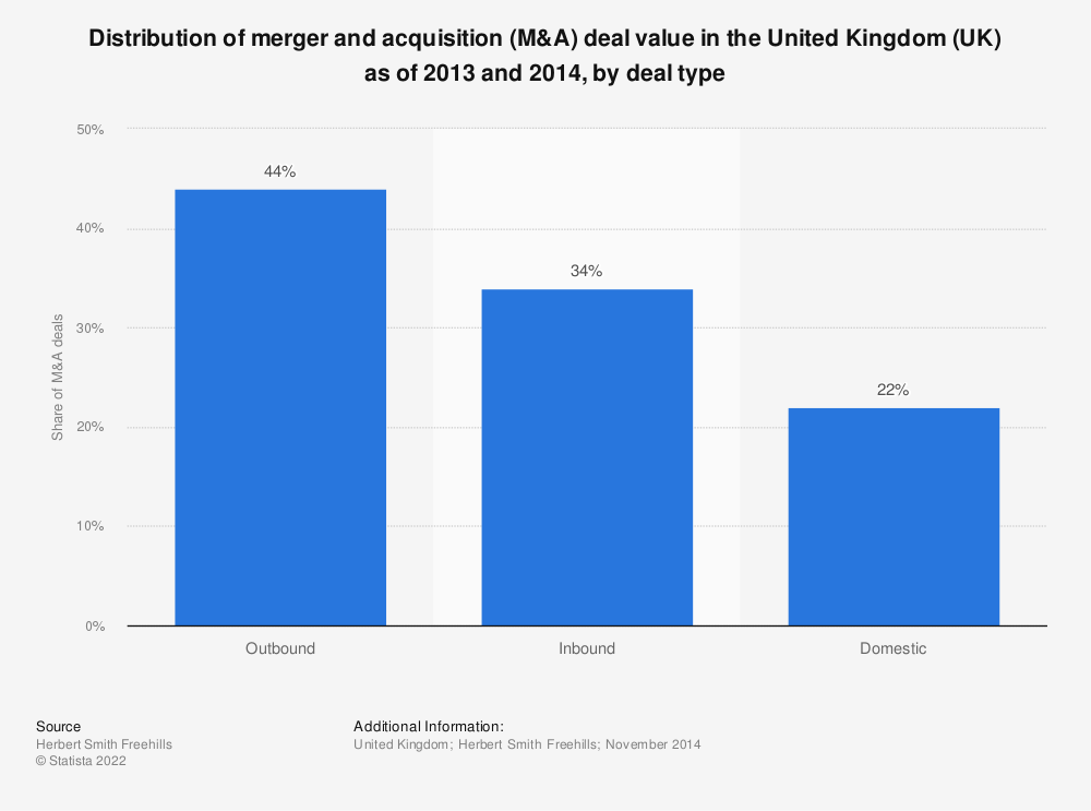 Statistic: Distribution of merger and acquisition (M&A) deal value in the United Kingdom (UK) as of 2013 and 2014, by deal type | Statista