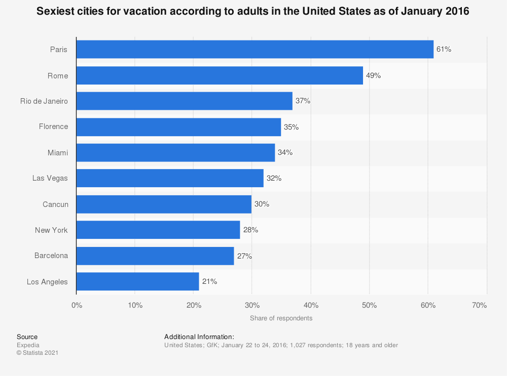 Statistic: Sexiest cities for vacation according to adults in the United States as of January 2016 | Statista