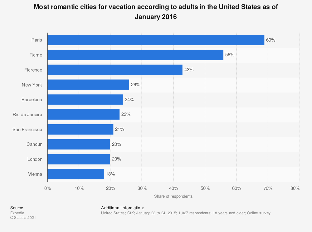 Statistic: Most romantic cities for vacation according to adults in the United States as of January 2016 | Statista