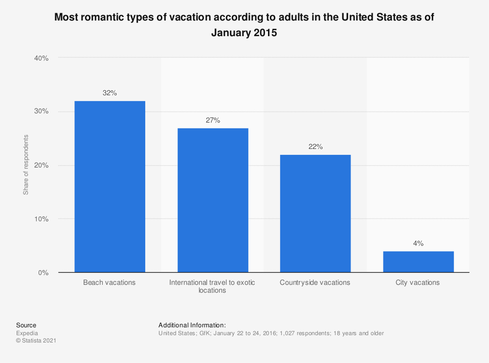 Statistic: Most romantic types of vacation according to adults in the United States as of January 2015 | Statista