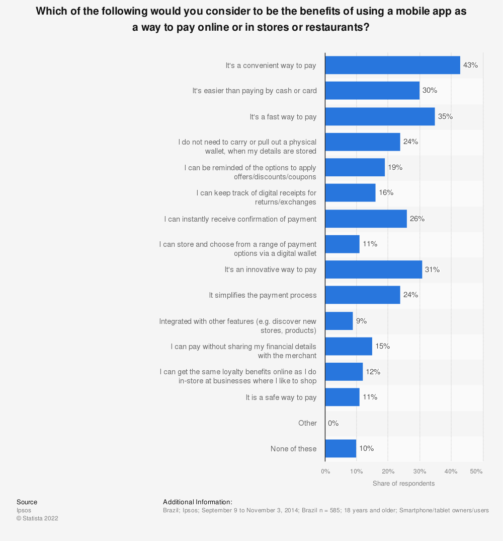 Statistic: Which of the following would you consider to be the benefits of using a mobile app as a way to pay online or in stores or restaurants? | Statista