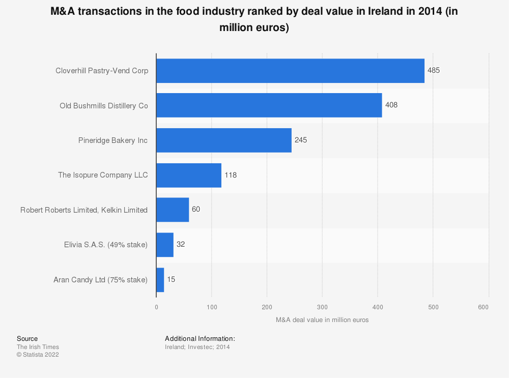 Statistic: M&A transactions in the food industry ranked by deal value in Ireland in 2014 (in million euros) | Statista