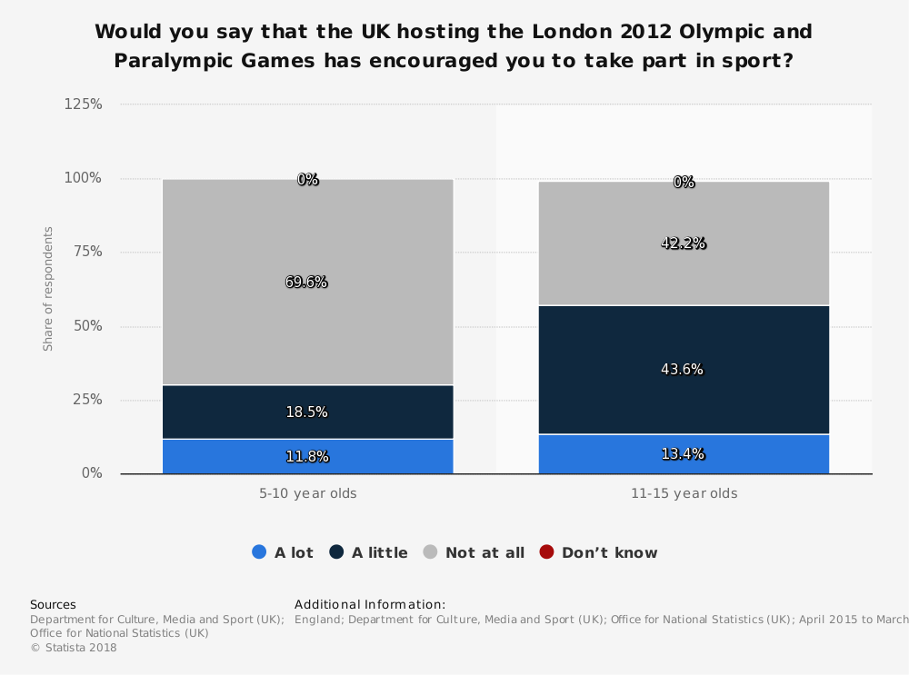 Statistic: Would you say that the UK hosting the London 2012 Olympic and Paralympic Games has encouraged you to take part in sport?   Statista
