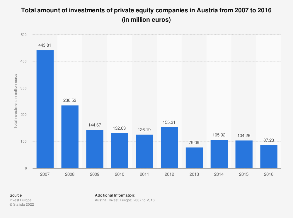 Statistic: Total amount of investments of private equity companies in Austria from 2007 to 2016 (in million euros) | Statista