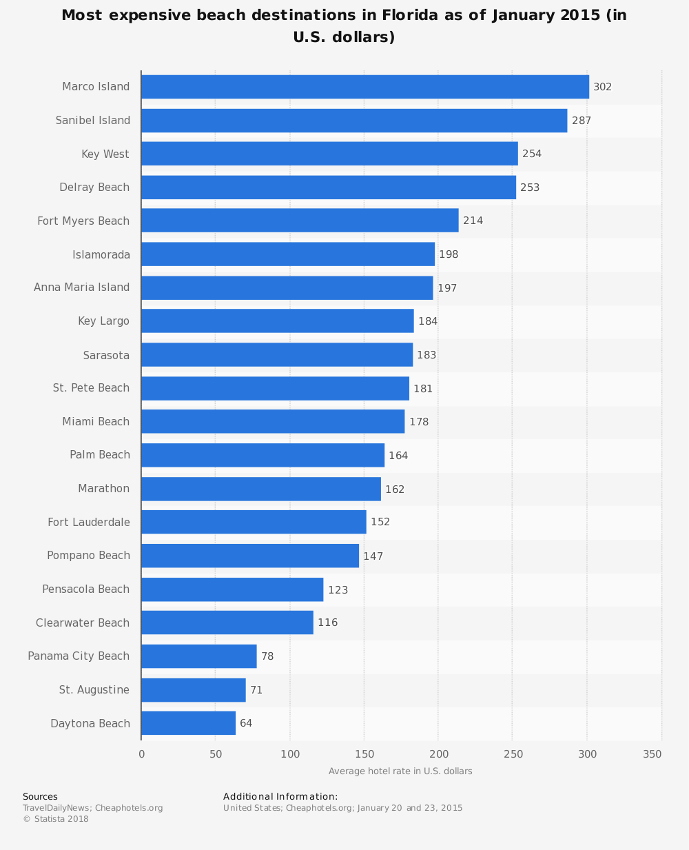 Statistic: Most expensive beach destinations in Florida as of January 2015 (in U.S. dollars) | Statista
