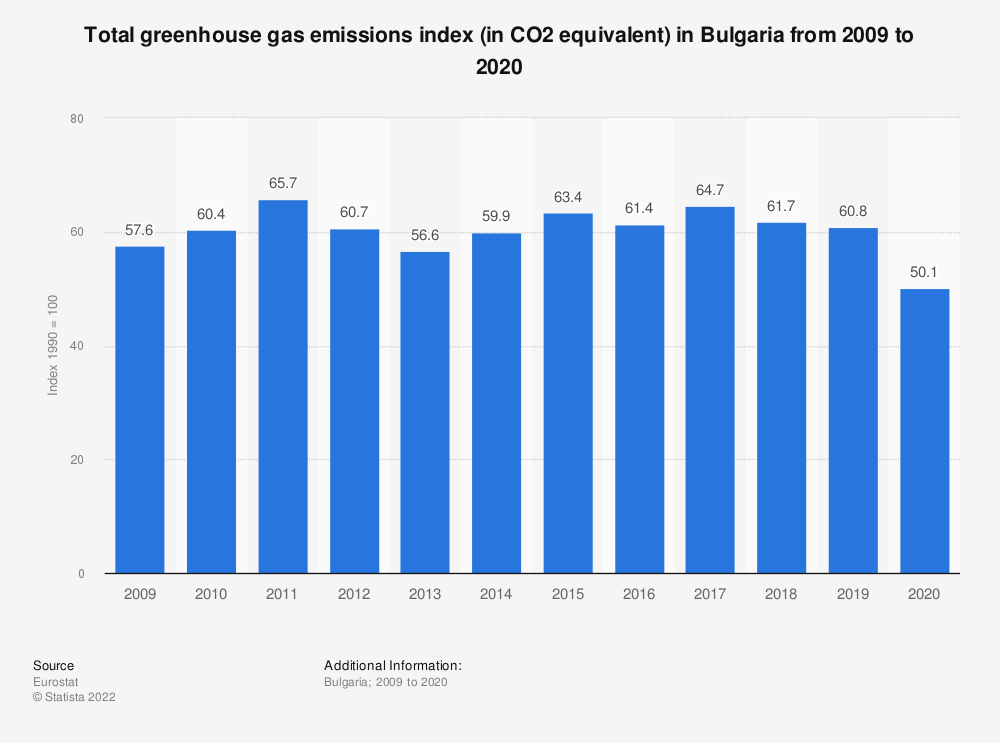 Statistic: Total greenhouse gas emissions index (in CO2 equivalent) in Bulgaria from 2006 to 2017 | Statista