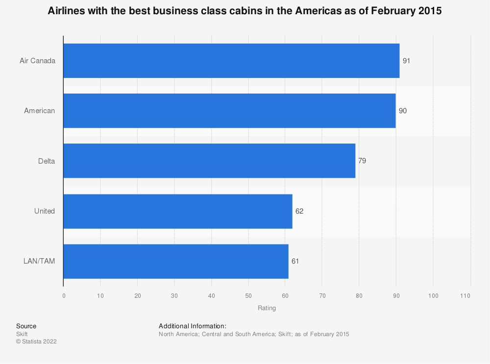 Statistic: Airlines with the best business class cabins in the Americas as of February 2015 | Statista