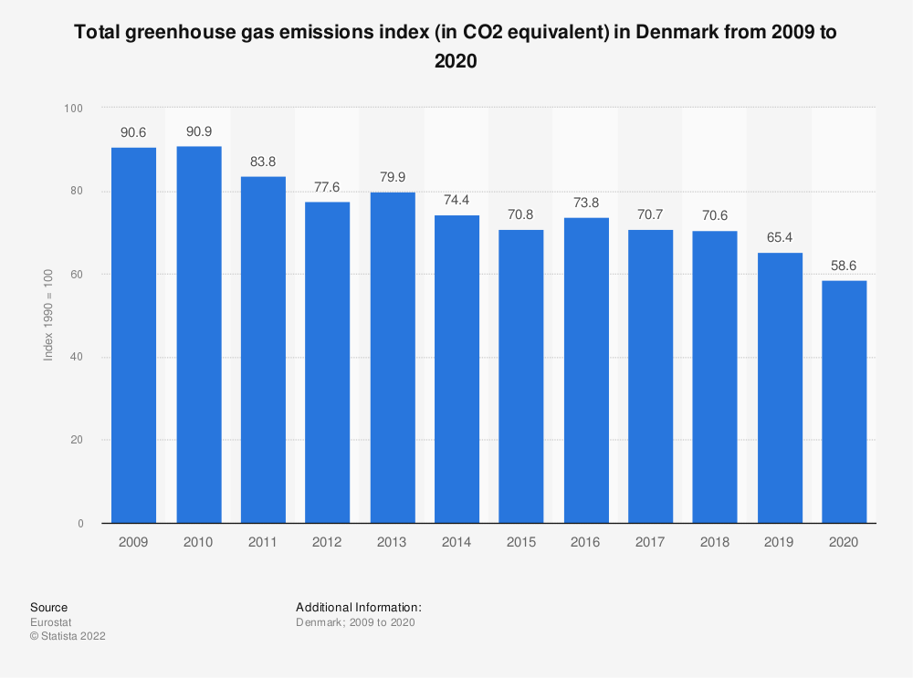 Statistic: Total greenhouse gas emissions index (in CO2 equivalent) in Denmark from 2005 to 2014 | Statista