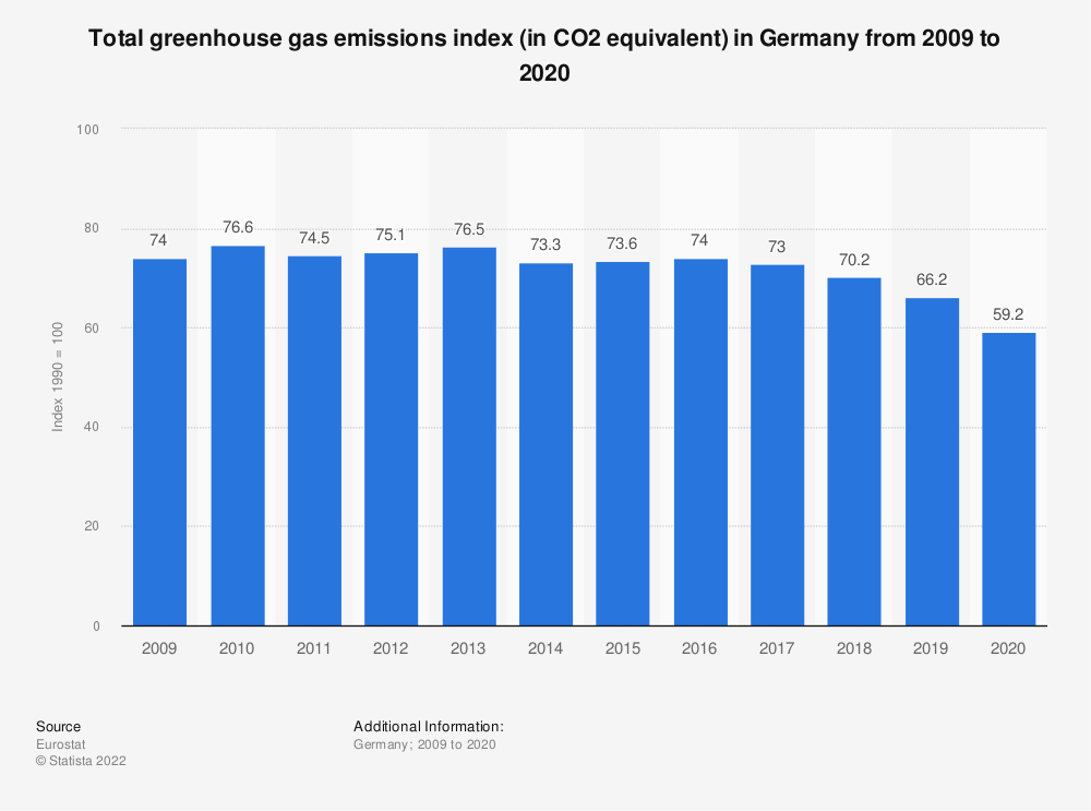 Statistic: Total greenhouse gas emissions index (in CO2 equivalent) in Germany from 2006 to 2017 | Statista