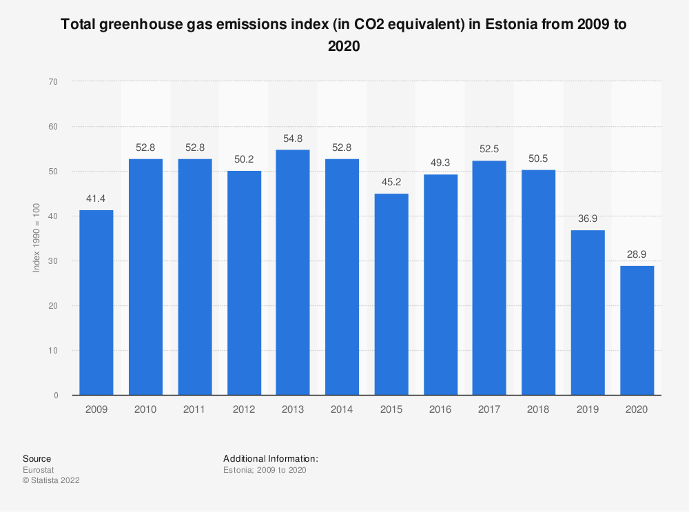 Statistic: Total greenhouse gas emissions index (in CO2 equivalent) in Estonia from 2006 to 2017 | Statista