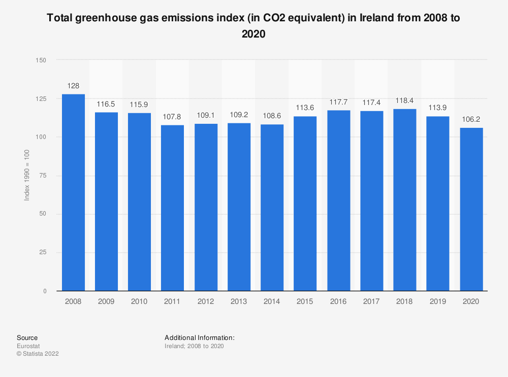 Statistic: Total greenhouse gas emissions index (in CO2 equivalent) in Ireland from 2005 to 2014 | Statista
