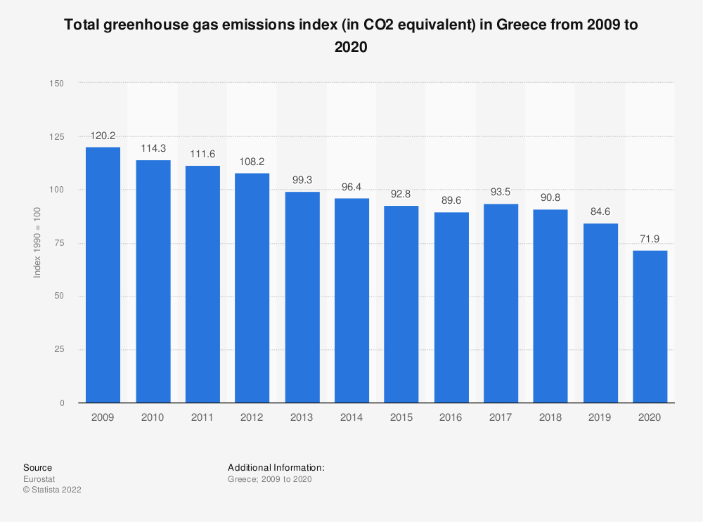 Statistic: Total greenhouse gas emissions index (in CO2 equivalent) in Greece from 2005 to 2014 | Statista