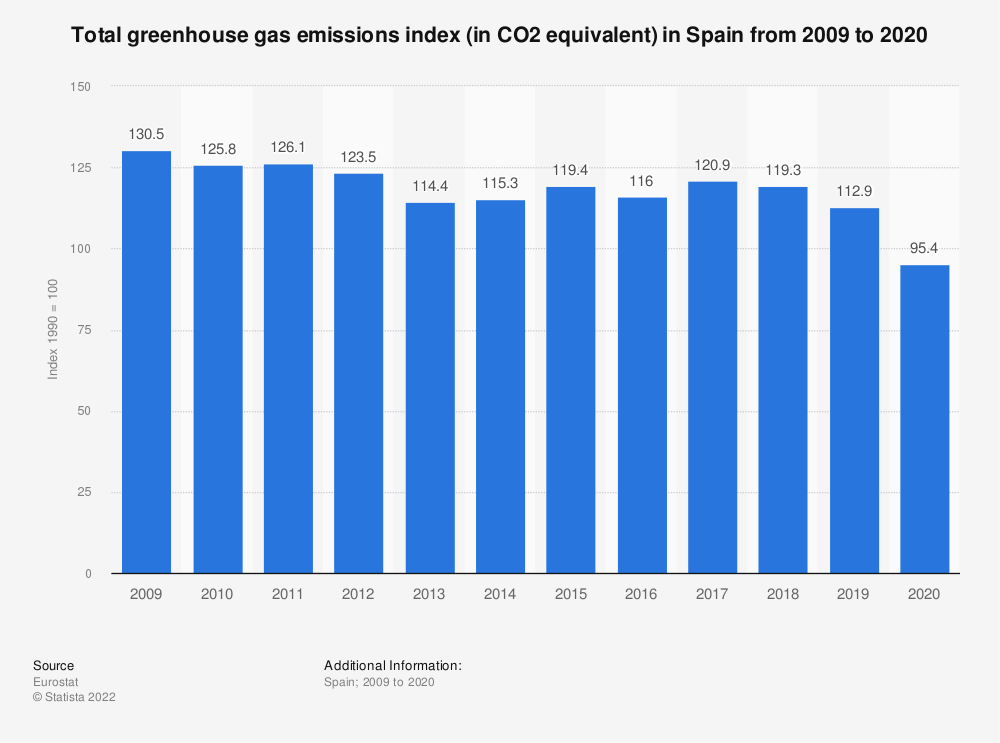 Statistic: Total greenhouse gas emissions index (in CO2 equivalent) in Spain from 2006 to 2017 | Statista