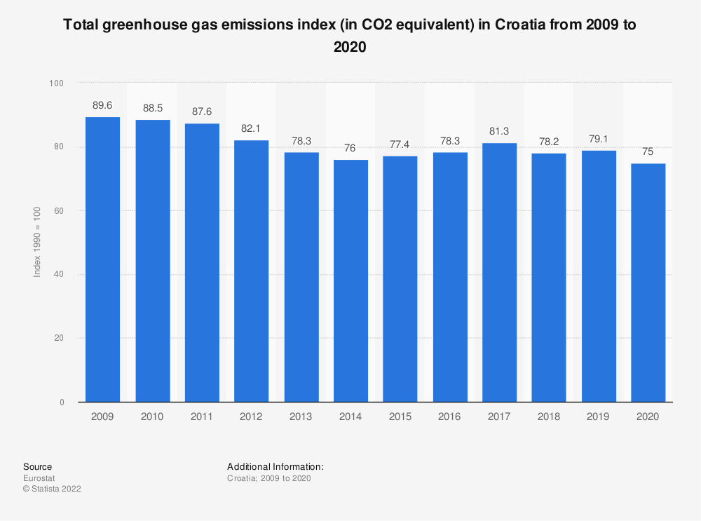 Statistic: Total greenhouse gas emissions index (in CO2 equivalent) in Croatia from 2005 to 2014 | Statista