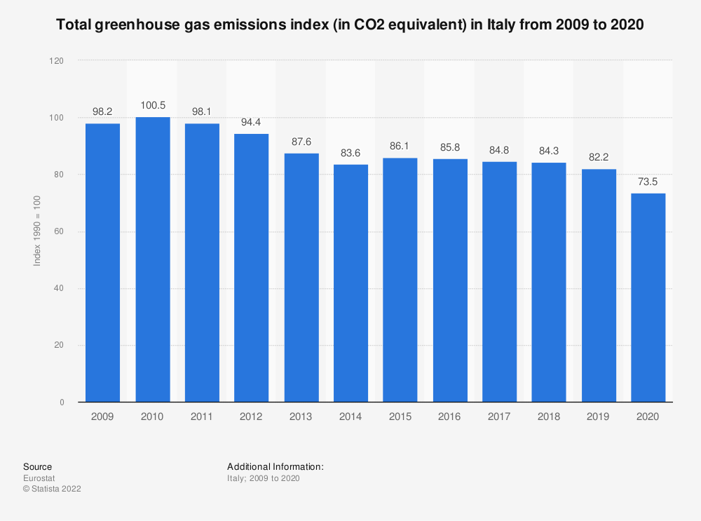 Statistic: Total greenhouse gas emissions index (in CO2 equivalent) in Italy from 2006 to 2017 | Statista