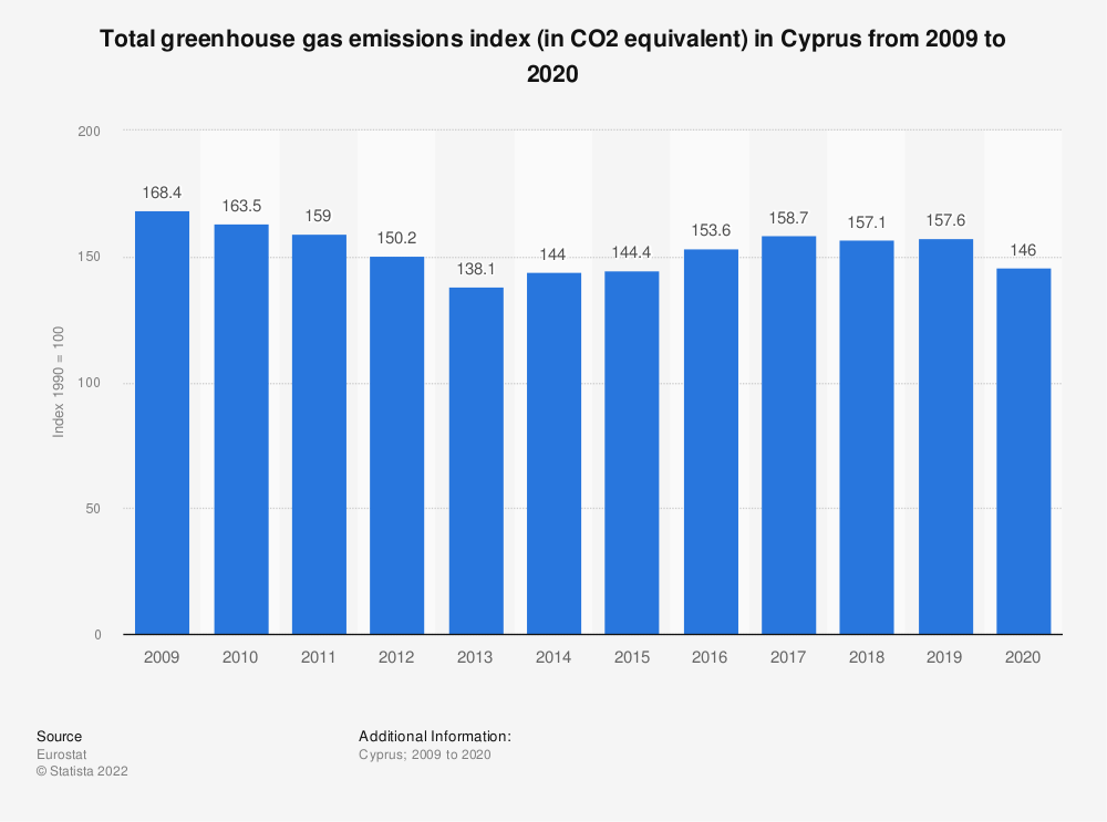 Statistic: Total greenhouse gas emissions index (in CO2 equivalent) in Cyprus from 2005 to 2014 | Statista