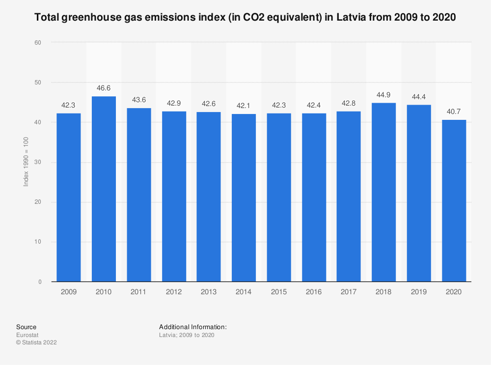 Statistic: Total greenhouse gas emissions index (in CO2 equivalent) in Latvia from 2006 to 2017 | Statista