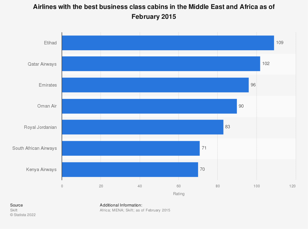 Statistic: Airlines with the best business class cabins in the Middle East and Africa as of February 2015 | Statista