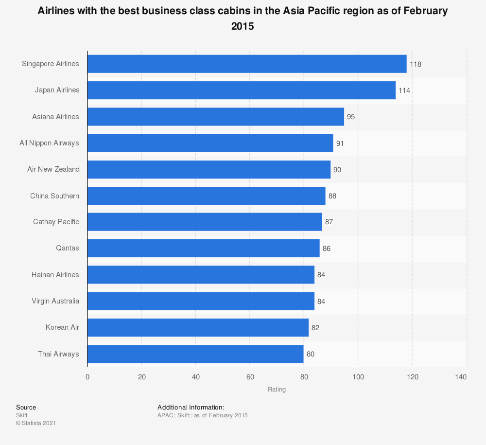 Statistic: Airlines with the best business class cabins in the Asia Pacific region as of February 2015 | Statista