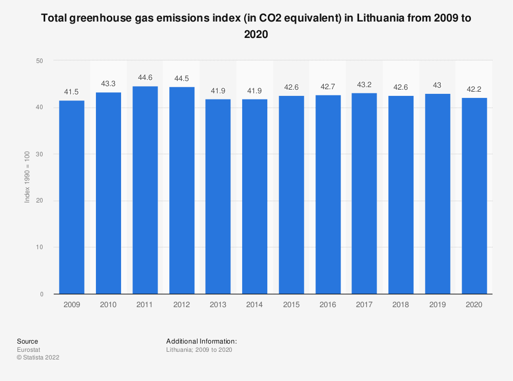 Statistic: Total greenhouse gas emissions index (in CO2 equivalent) in Lithuania from 2006 to 2017 | Statista