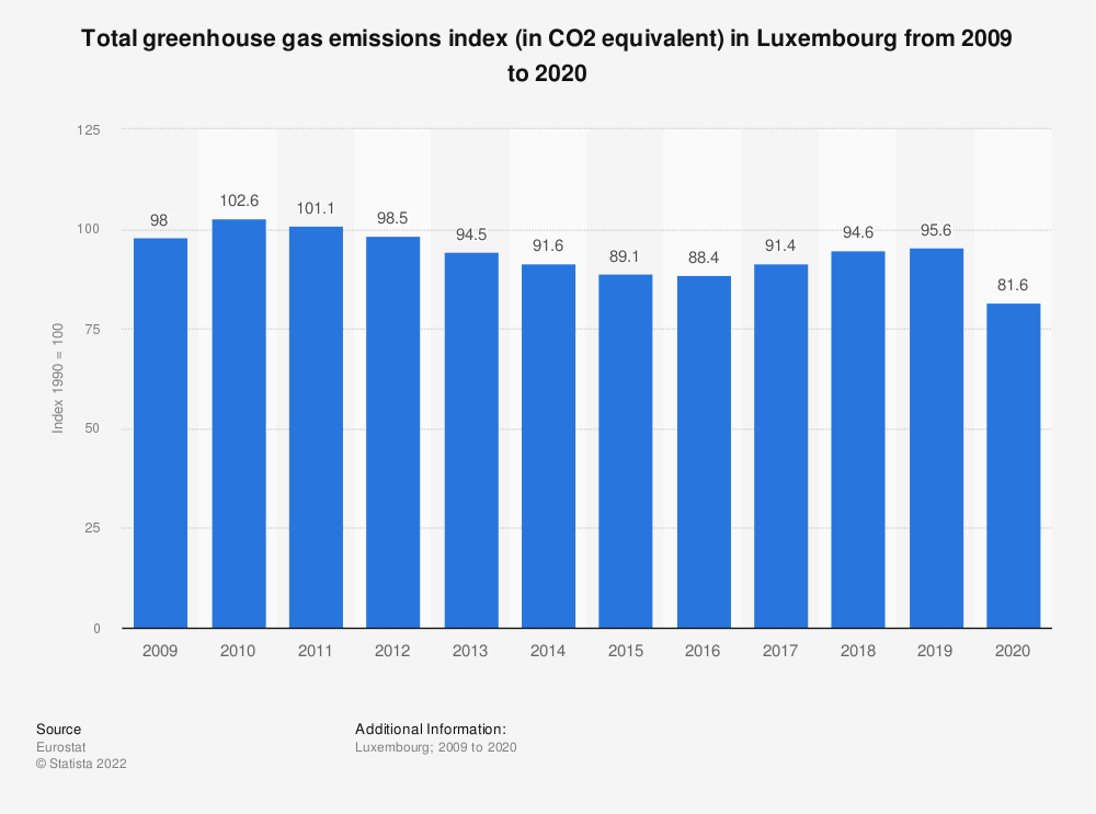 Statistic: Total greenhouse gas emissions index (in CO2 equivalent) in Luxembourg from 2005 to 2014  | Statista