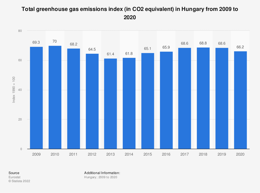 Statistic: Total greenhouse gas emissions index (in CO2 equivalent) in Hungary from 2005 to 2014 | Statista