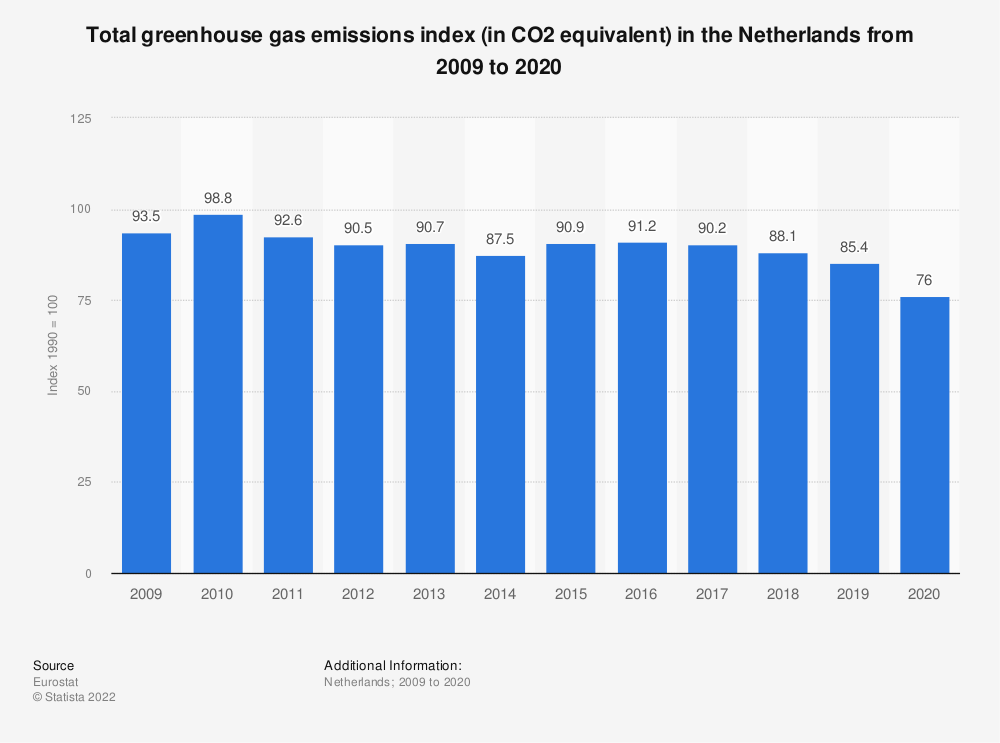 Statistic: Total greenhouse gas emissions index (in CO2 equivalent) in the Netherlands from 2006 to 2017   Statista