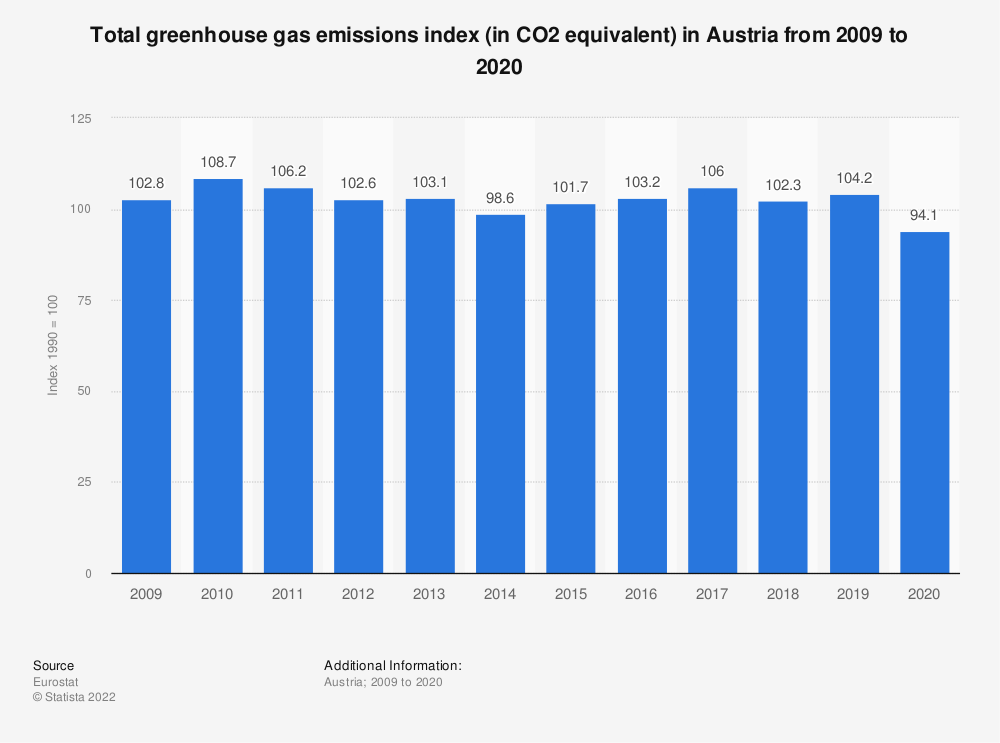 Statistic: Total greenhouse gas emissions index (in CO2 equivalent) in Austria from 2005 to 2014 | Statista