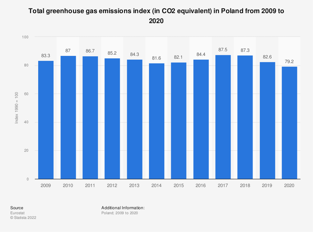 Statistic: Total greenhouse gas emissions index (in CO2 equivalent) in Poland from 2006 to 2017 | Statista