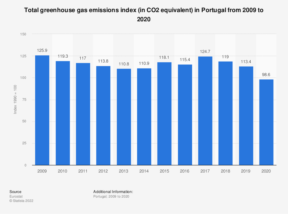 Statistic: Total greenhouse gas emissions index (in CO2 equivalent) in Portugal from 2006 to 2017 | Statista