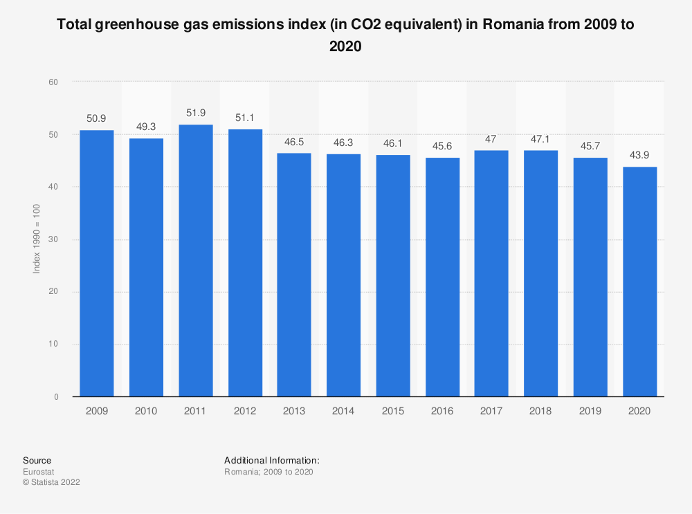 Statistic: Total greenhouse gas emissions index (in CO2 equivalent) in Romania from 2006 to 2017 | Statista