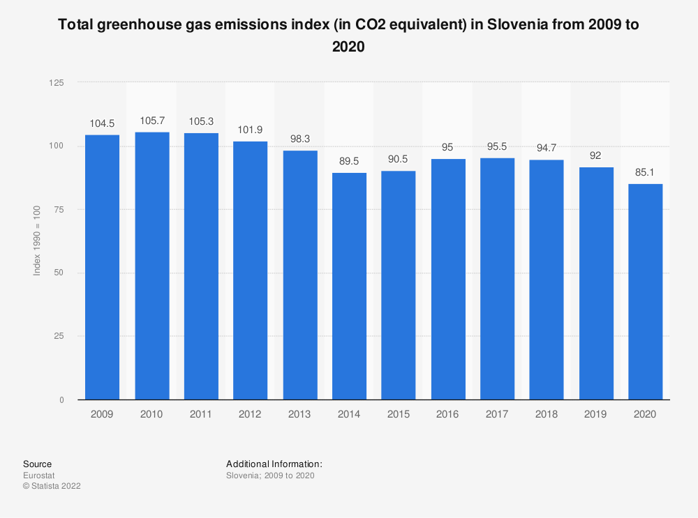 Statistic: Total greenhouse gas emissions index (in CO2 equivalent) in Slovenia from 2005 to 2014 | Statista