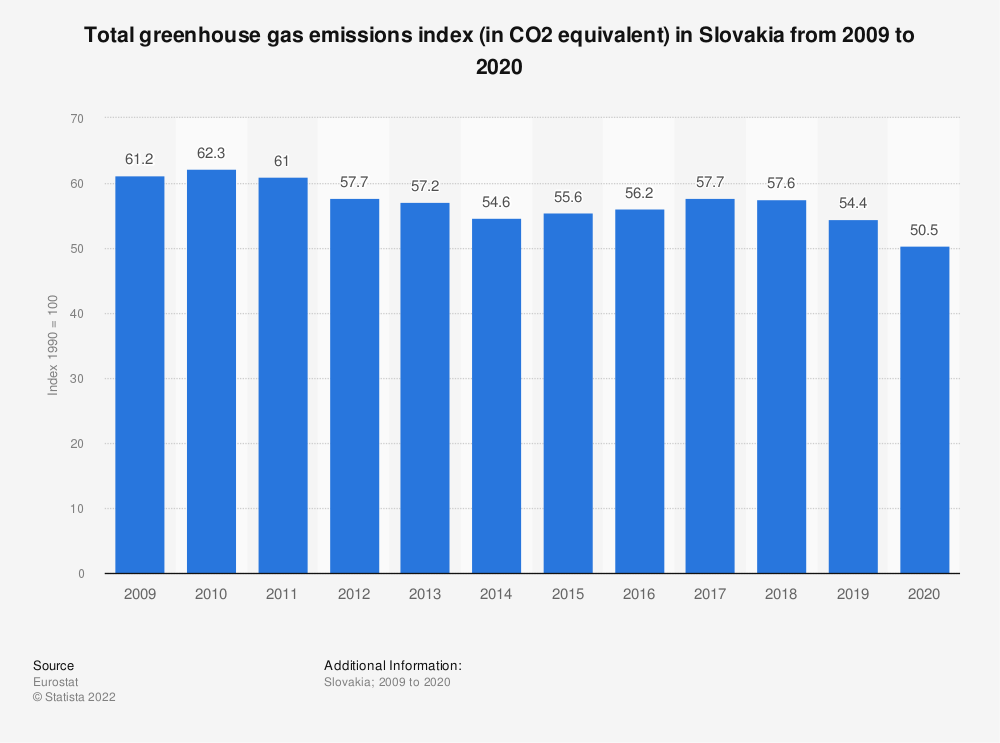 Statistic: Total greenhouse gas emissions index (in CO2 equivalent) in Slovakia from 2006 to 2017 | Statista