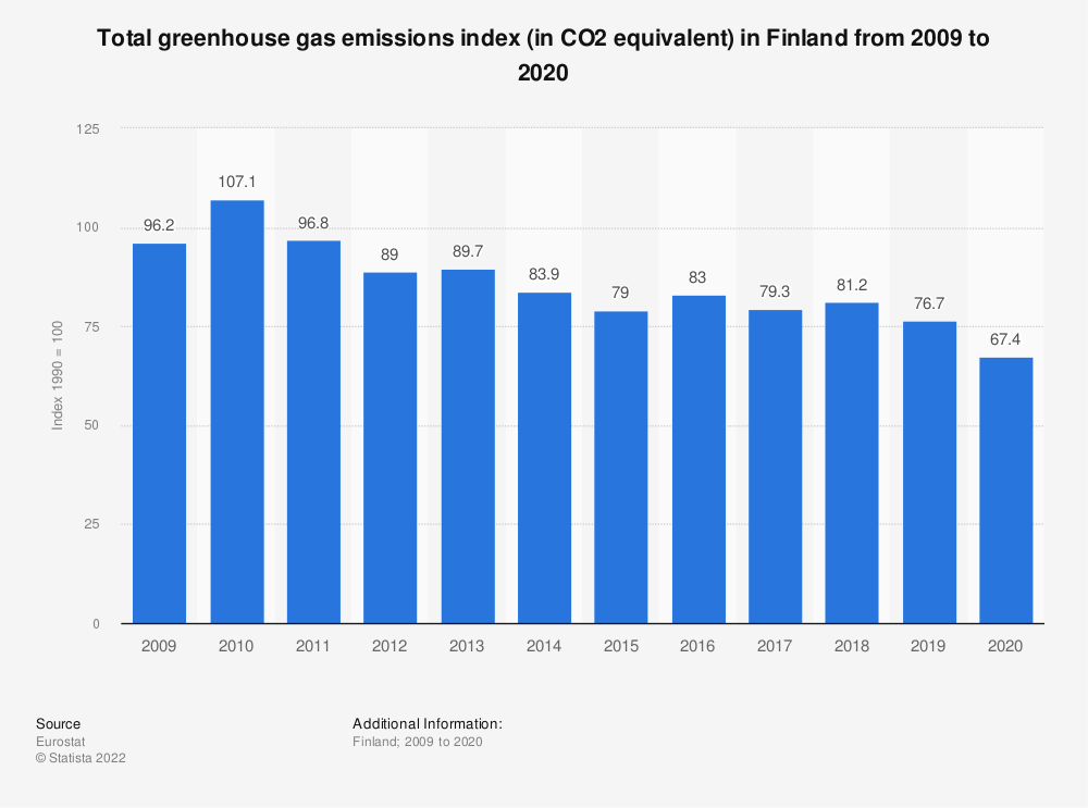 Statistic: Total greenhouse gas emissions index (in CO2 equivalent) in Finland from 2006 to 2017 | Statista