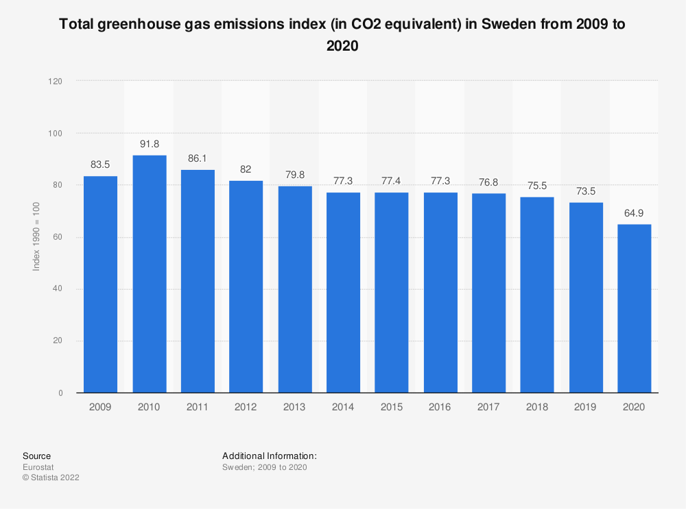 Statistic: Total greenhouse gas emissions index (in CO2 equivalent) in Sweden from 2006 to 2017 | Statista