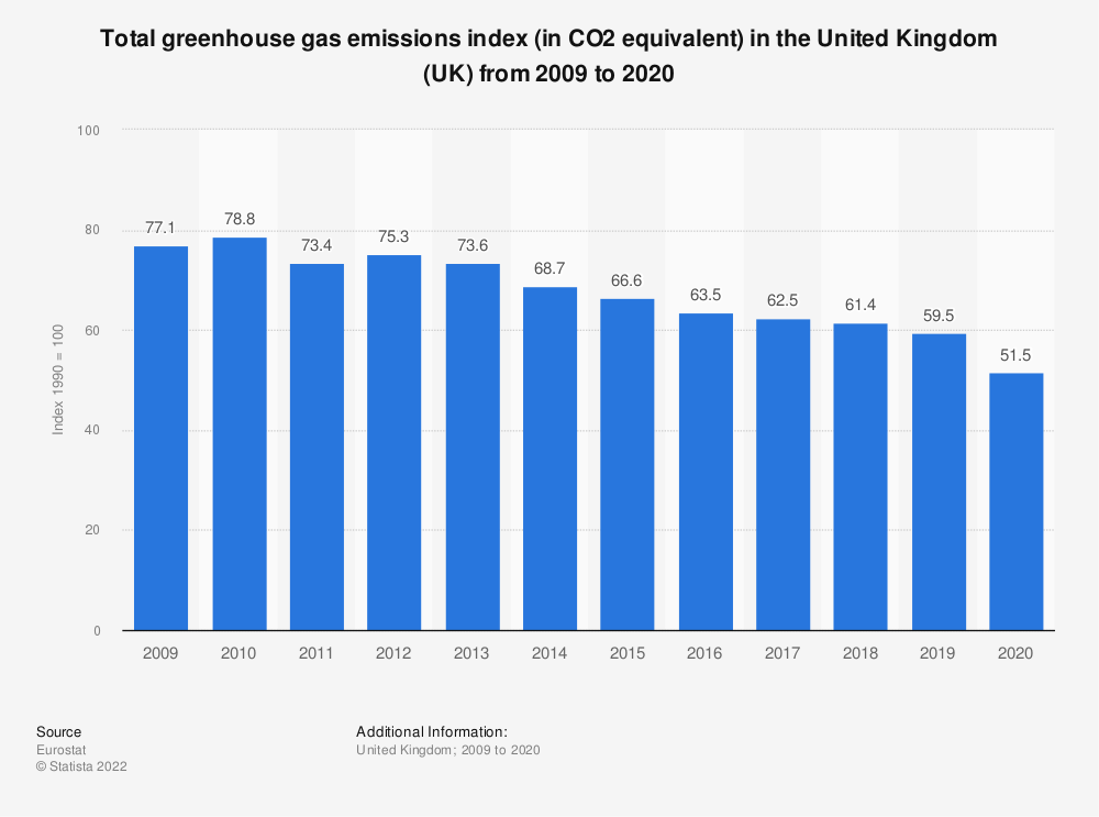 Statistic: Total greenhouse gas emissions index (in CO2 equivalent) in the United Kingdom (UK) from 2006 to 2017 | Statista