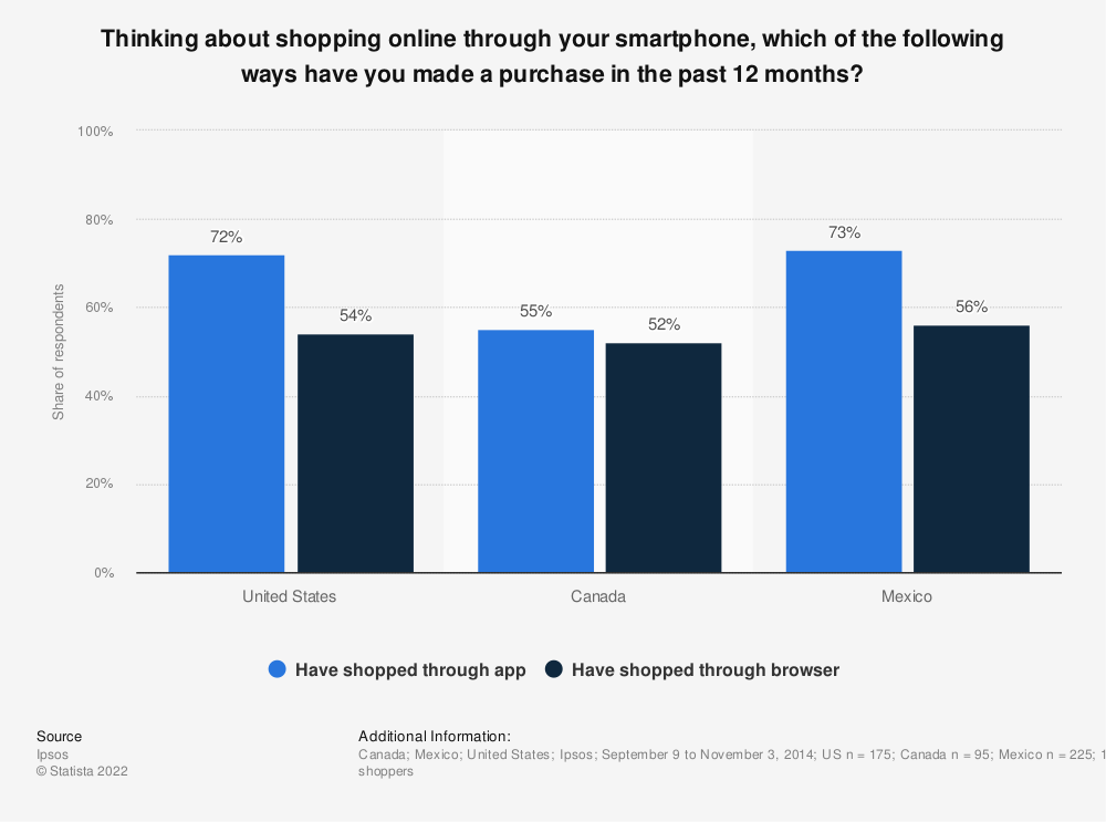 Statistic: Thinking about shopping online through your smartphone, which of the following ways have you made a purchase in the past 12 months? | Statista