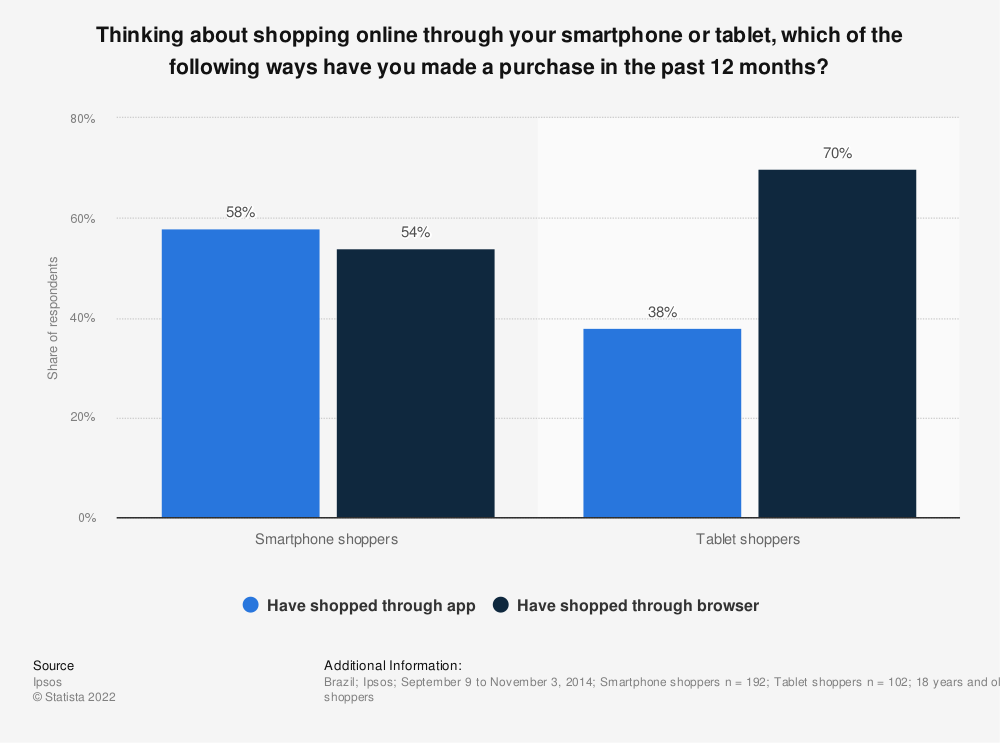 Statistic: Thinking about shopping online through your smartphone or tablet, which of the following ways have you made a purchase in the past 12 months? | Statista