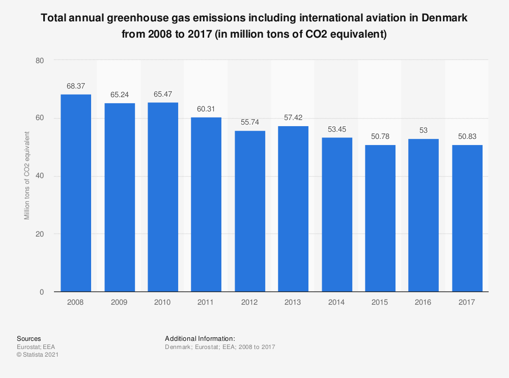 Statistic: Total annual greenhouse gas emissions including international aviation in Denmark from 2005 to 2014 (in million tons of CO2 equivalent)  | Statista