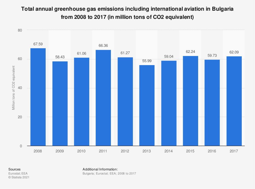 Statistic: Total annual greenhouse gas emissions including international aviation in Bulgaria from 2008 to 2017 (in million tons of CO2 equivalent)  | Statista