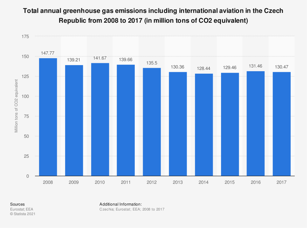Statistic: Total annual greenhouse gas emissions including international aviation in the Czech Republic from 2005 to 2014 (in million tons of CO2 equivalent)    Statista