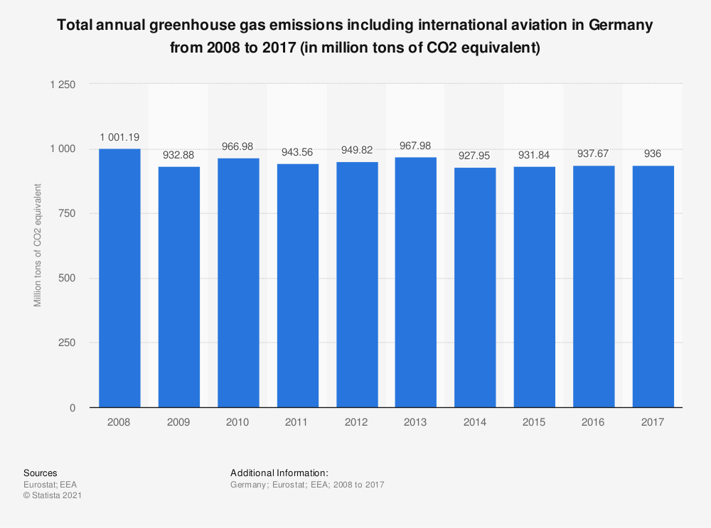 Statistic: Total annual greenhouse gas emissions including international aviation in Germany from 2005 to 2014 (in million tons of CO2 equivalent)  | Statista