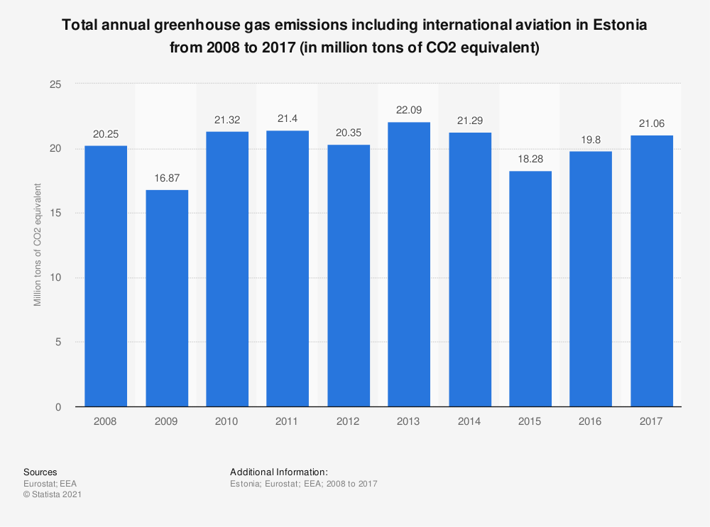 Statistic: Total annual greenhouse gas emissions including international aviation in Estonia from 2008 to 2017 (in million tons of CO2 equivalent)  | Statista