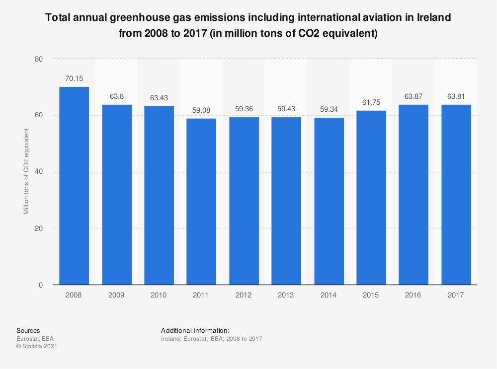 Statistic: Total annual greenhouse gas emissions including international aviation in Ireland from 2005 to 2014 (in million tons of CO2 equivalent)  | Statista