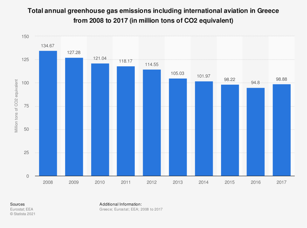 Statistic: Total annual greenhouse gas emissions including international aviation in Greece from 2005 to 2014 (in million tons of CO2 equivalent)  | Statista