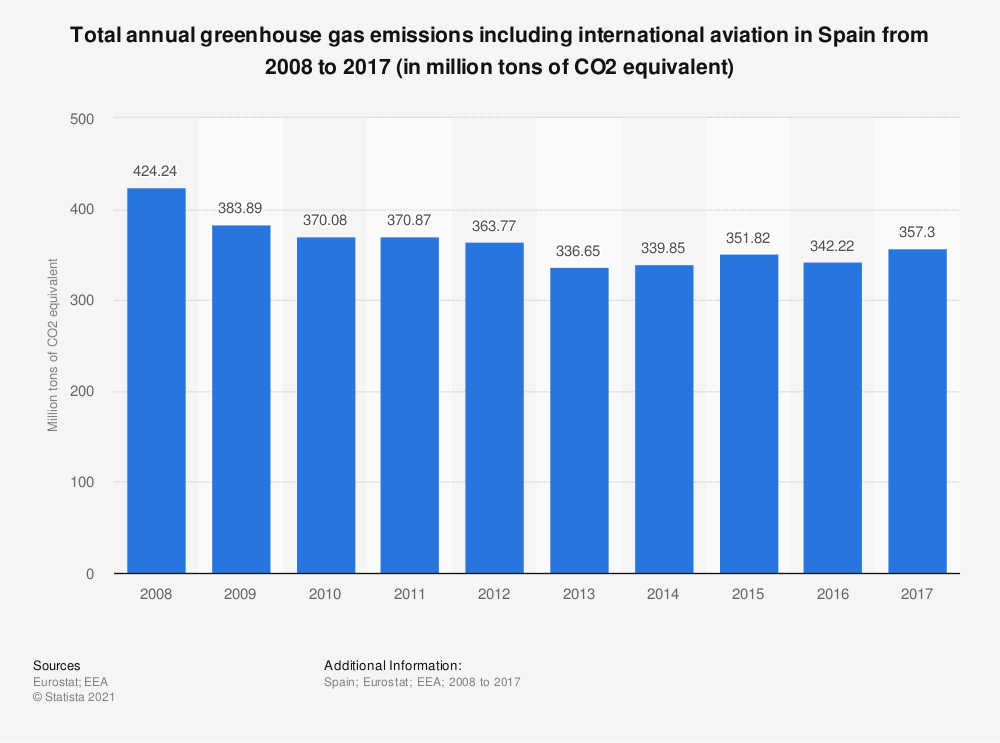 Statistic: Total annual greenhouse gas emissions including international aviation in Spain from 2005 to 2014 (in million tons of CO2 equivalent)  | Statista